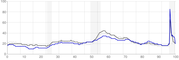 Cleveland, Ohio monthly unemployment rate chart